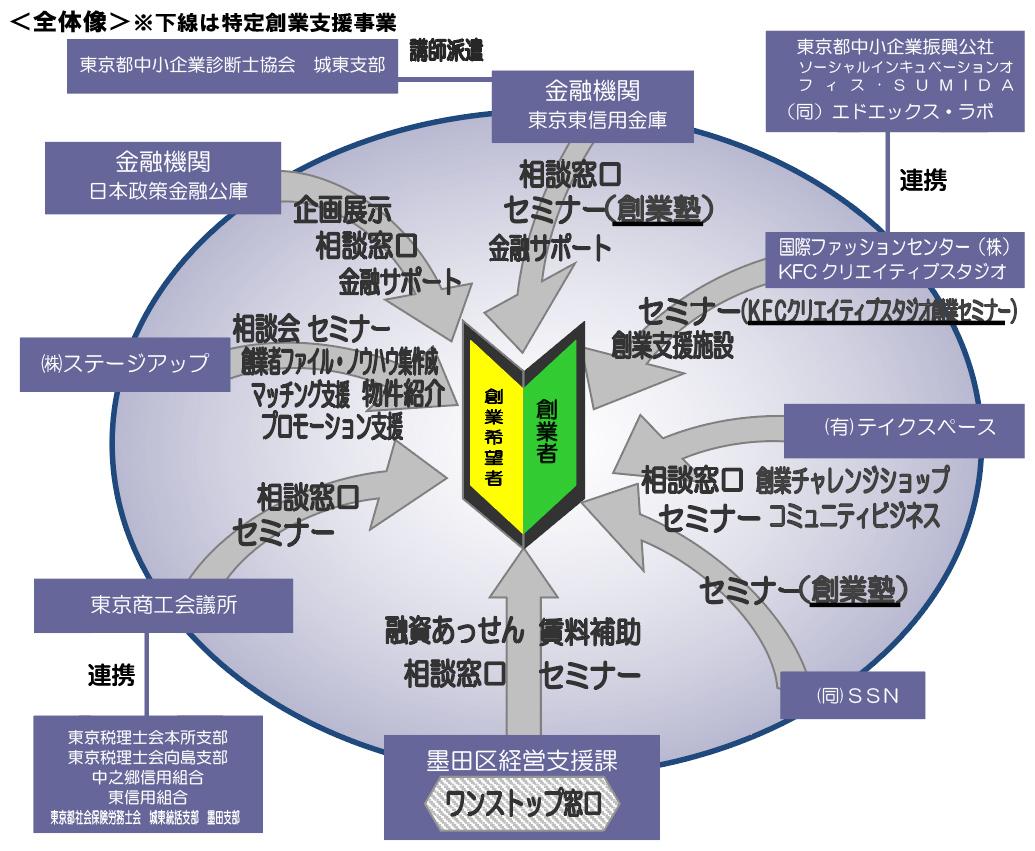 墨田区の創業・起業支援事業の全体像(引用元:東京都産業労働局)